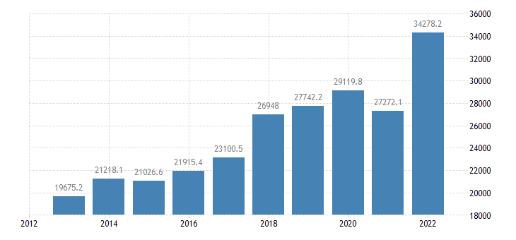 bulgaria current account transactions on goods credit eurostat data