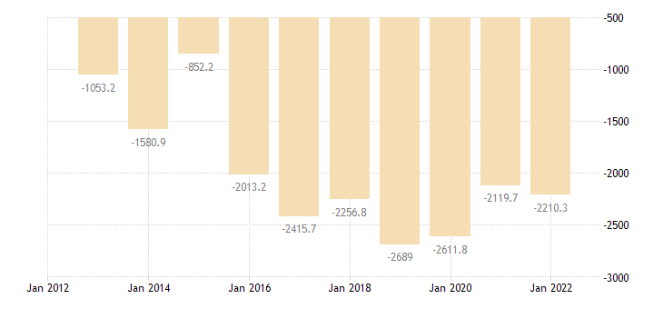 bulgaria current account transactions on primary income balance eurostat data