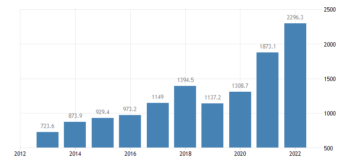 bulgaria current account transactions on primary income credit eurostat data