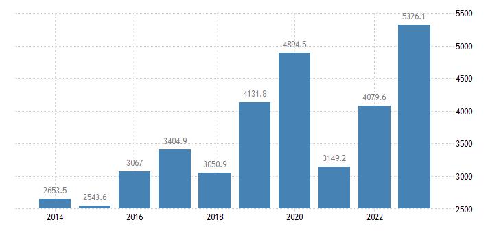 bulgaria current account transactions on services balance eurostat data