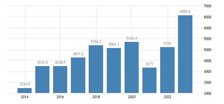 bulgaria current account transactions on services debit eurostat data