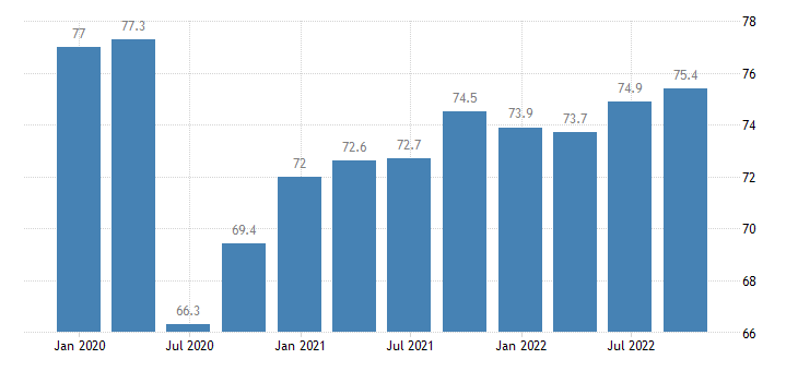 bulgaria current level of capacity utilization in manufacturing industry eurostat data