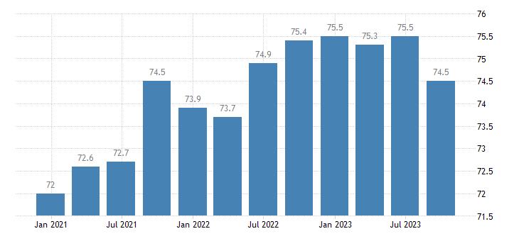 bulgaria current level of capacity utilization in manufacturing industry eurostat data