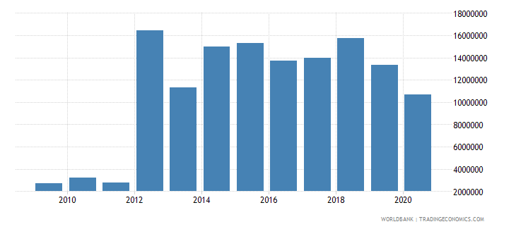 bulgaria customs and other import duties current lcu wb data