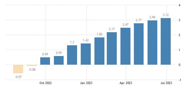 bulgaria day to day money market interest rates eurostat data
