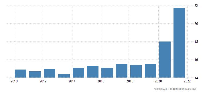 bulgaria death rate crude per 1 000 people wb data