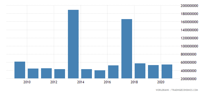 bulgaria debt service on external debt public and publicly guaranteed ppg tds us dollar wb data