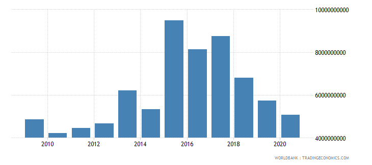 bulgaria debt service on external debt total tds us dollar wb data