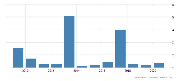bulgaria debt service ppg and imf only percent of exports excluding workers remittances wb data