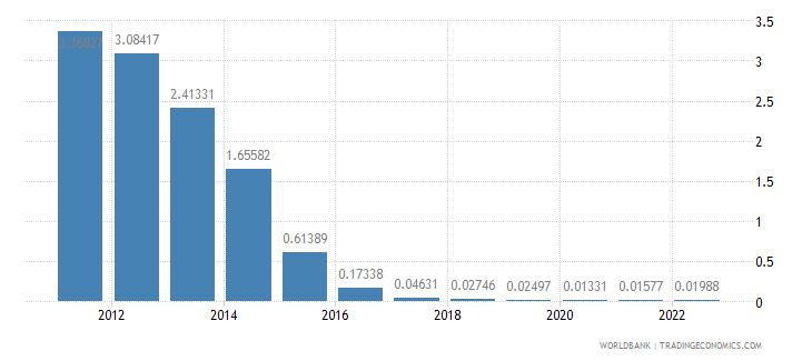 bulgaria deposit interest rate percent wb data
