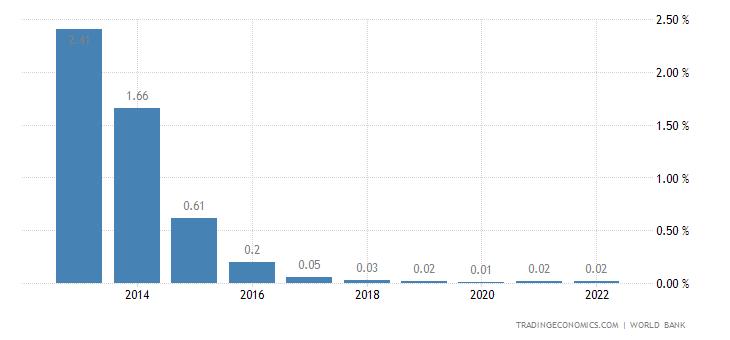 Deposit Interest Rate in Bulgaria