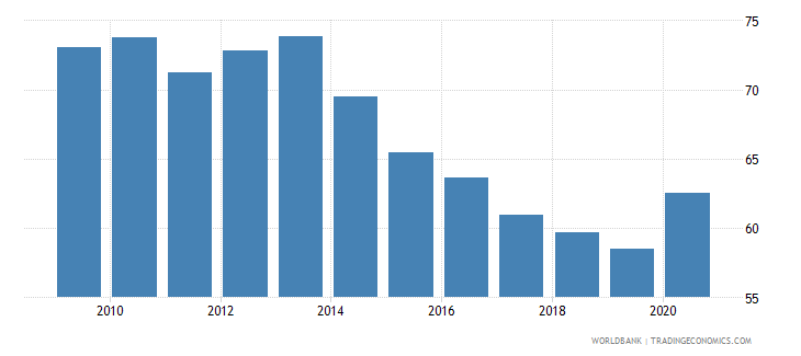 bulgaria deposit money banks assets to gdp percent wb data