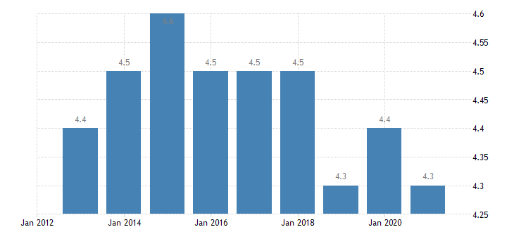 bulgaria depth of material deprivation eurostat data