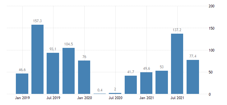bulgaria direct investment abroad financial account equity eurostat data