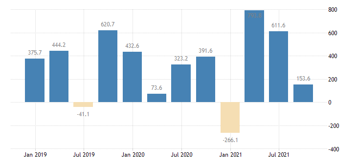 bulgaria direct investment abroad financial account eurostat data
