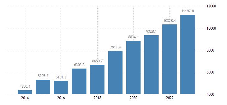 bulgaria direct investment assets financial account debt instruments eurostat data