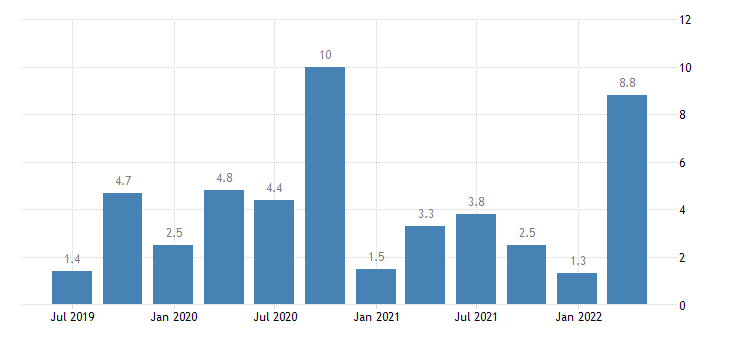 bulgaria direct investment in the reporting economy liabilities eurostat data