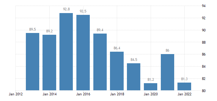 bulgaria direct investment in the reporting economy stocks eurostat data