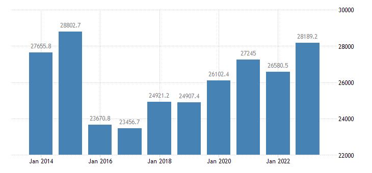 bulgaria direct investment liabilities financial account debt instruments eurostat data