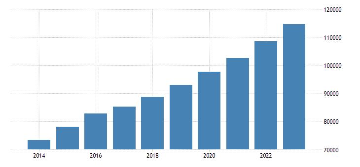 bulgaria direct investment liabilities financial account eurostat data