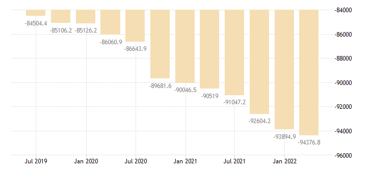bulgaria direct investment net positions at the end of period eurostat data