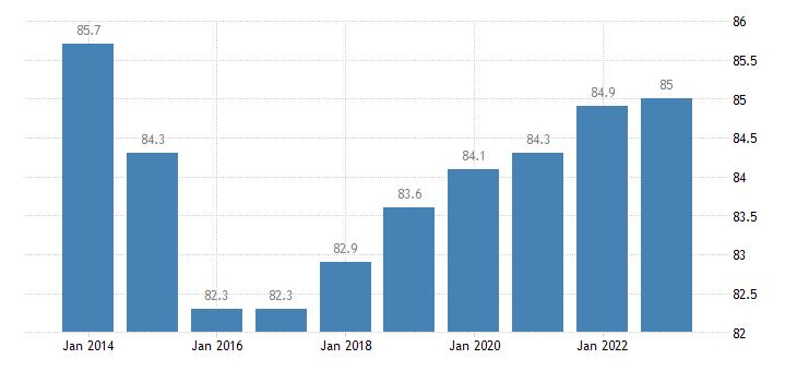bulgaria distribution of population owner eurostat data