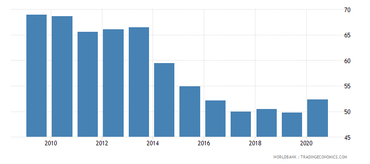 bulgaria domestic credit to private sector percent of gdp gfd wb data