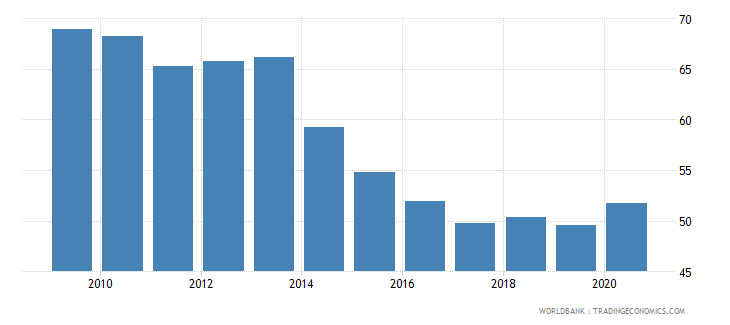 bulgaria domestic credit to private sector percent of gdp wb data