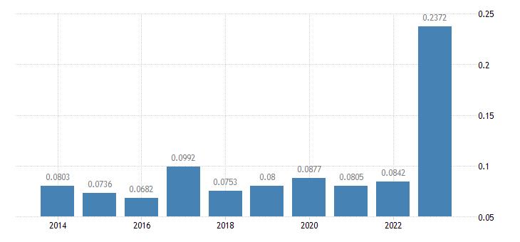 bulgaria electricity prices non household medium size consumers eurostat data