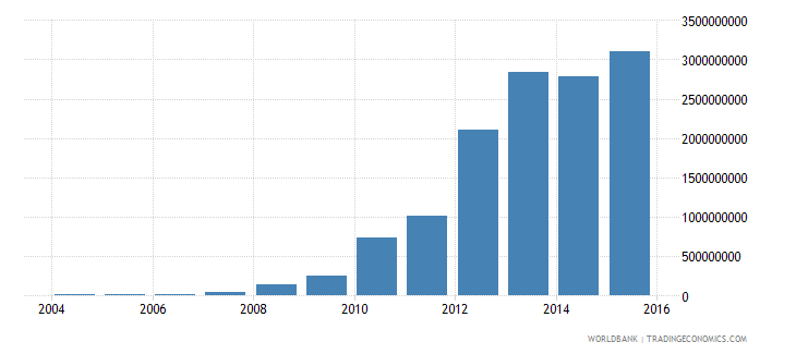 bulgaria electricity production from renewable sources excluding hydroelectric kwh wb data