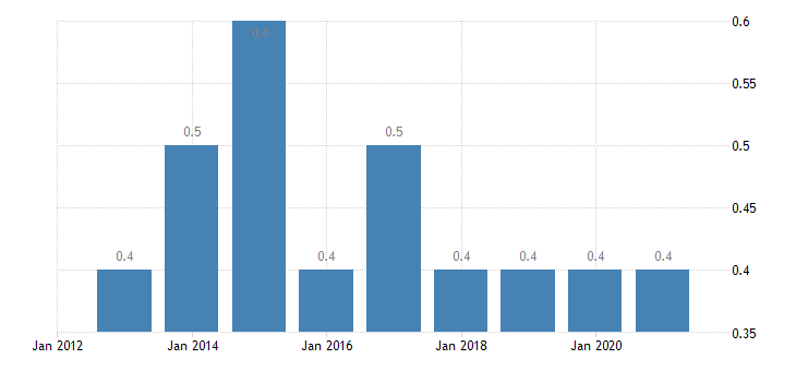 bulgaria employed persons having more than one job eurostat data