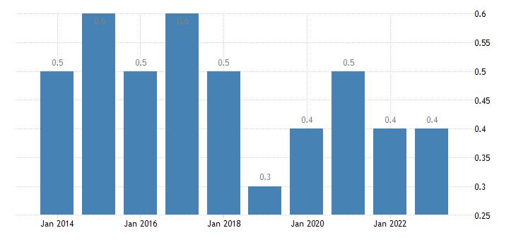 bulgaria employed persons having more than one job females eurostat data