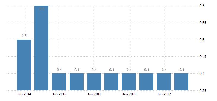 bulgaria employed persons having more than one job males eurostat data