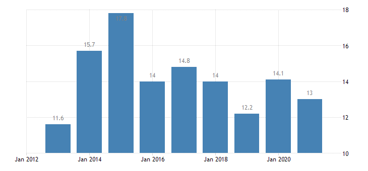 bulgaria employed persons with a second job 15 years or over eurostat data