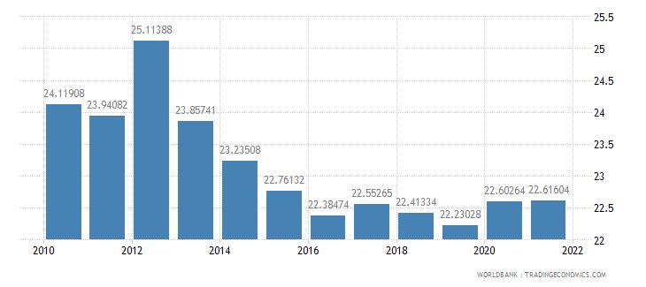 bulgaria employees industry female percent of female employment wb data