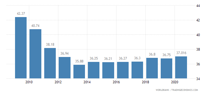 bulgaria employees industry male percent of male employment wb data