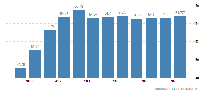 bulgaria employees services male percent of male employment wb data