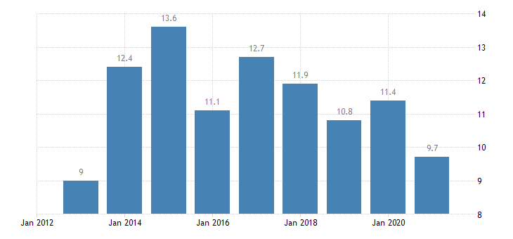 bulgaria employees with a contract of limited duration annual average from 15 to 24 years eurostat data