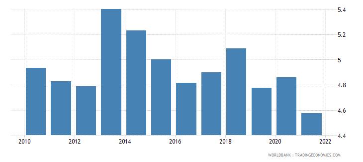 bulgaria employers male percent of employment wb data