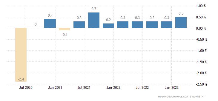 Bulgaria Employment Change