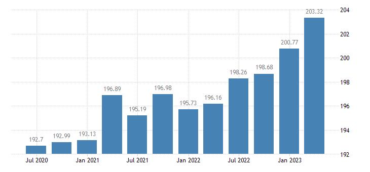 bulgaria employment construction eurostat data