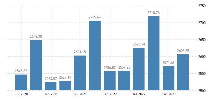 bulgaria employment domestic concept employees domestic concept eurostat data