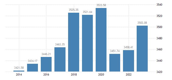 bulgaria employment domestic concept eurostat data