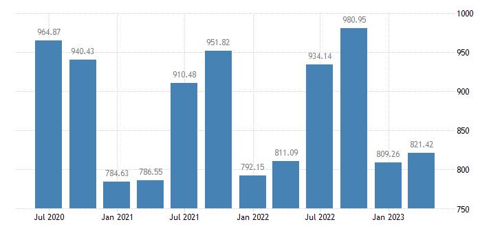 bulgaria employment domestic concept self employed domestic concept eurostat data