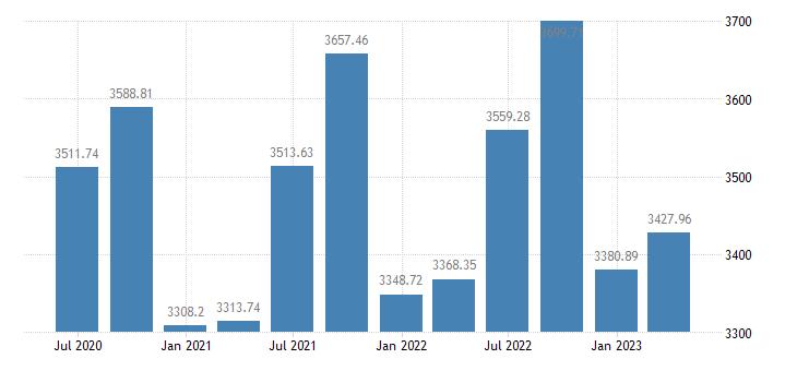 bulgaria employment domestic concept total employment domestic concept eurostat data