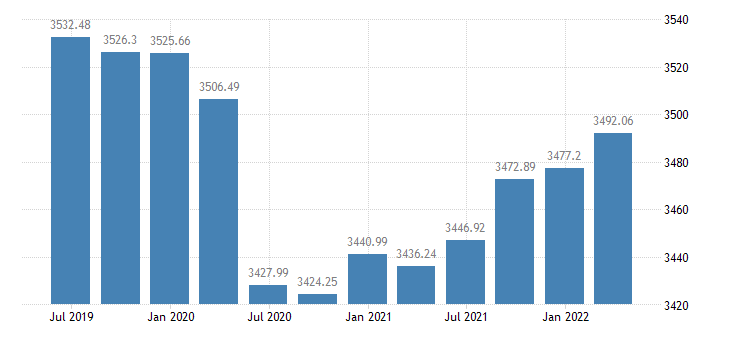 bulgaria employment eurostat data