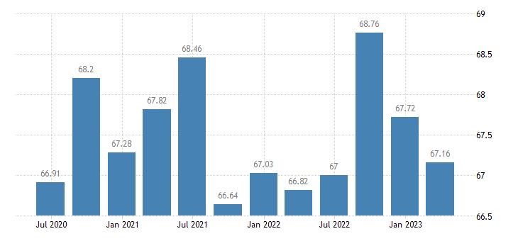 bulgaria employment financial insurance activities eurostat data