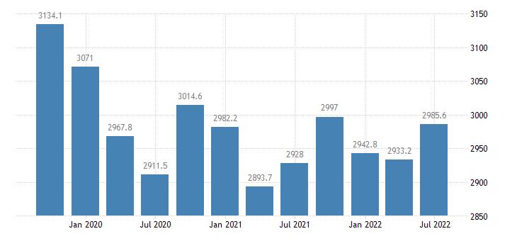 bulgaria employment full time eurostat data