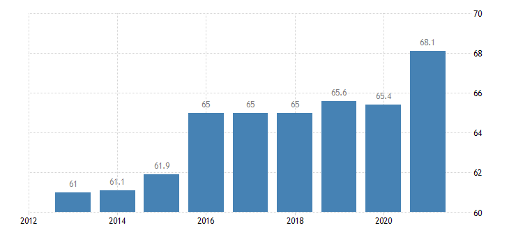 bulgaria employment in current job 60 months or over eurostat data
