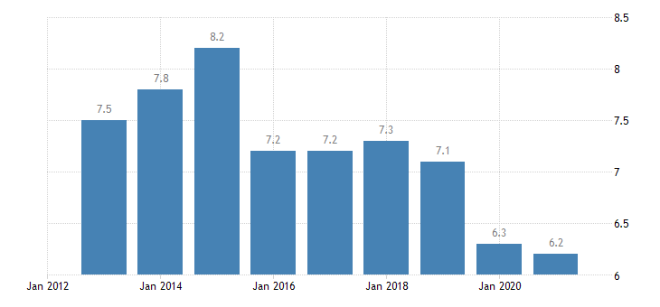 bulgaria employment in current job from 12 to 23 months eurostat data
